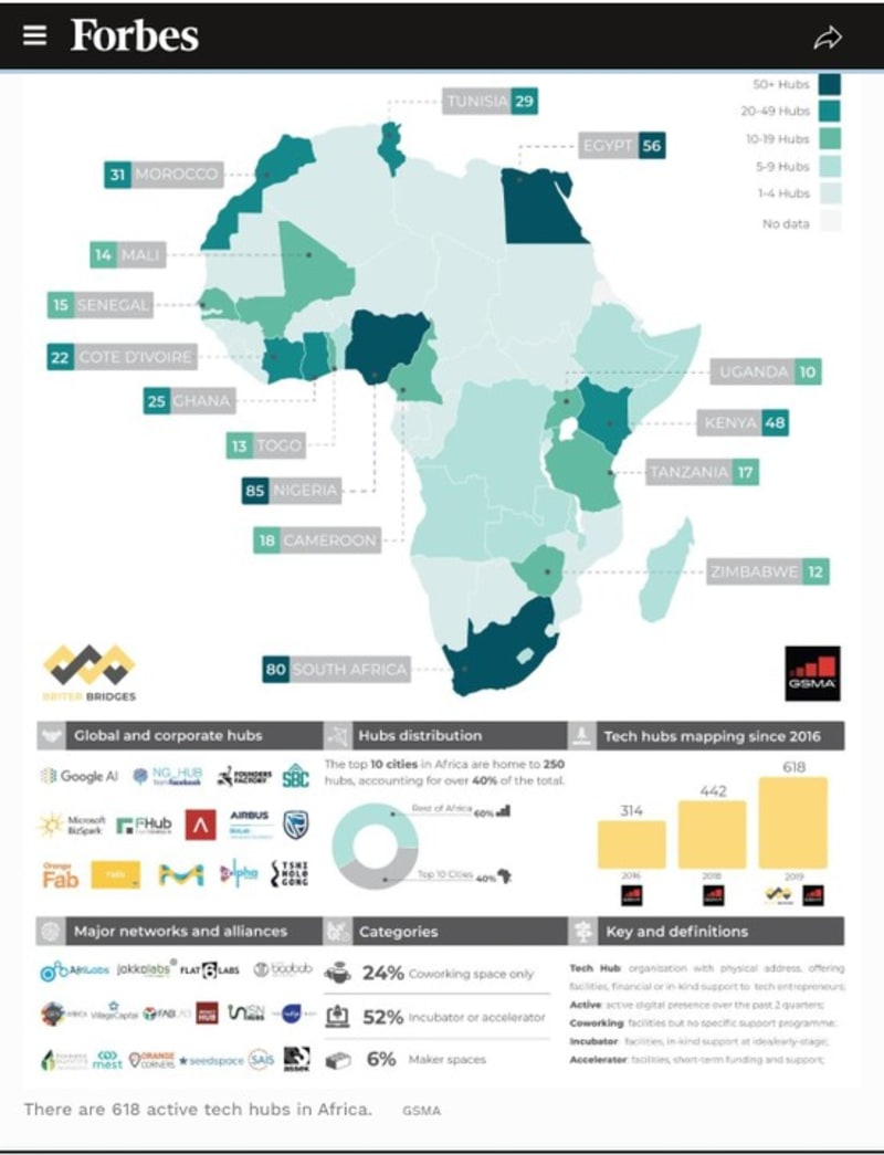 Nigeria Now Africa's Top Tech Nation, Beats South Africa