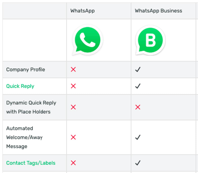 How To Change Your Whatsapp From A Normal Account To A Business Account