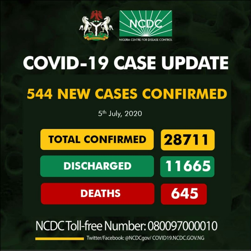 544 New Cases Of COVID-19 Recorded In Nigeria