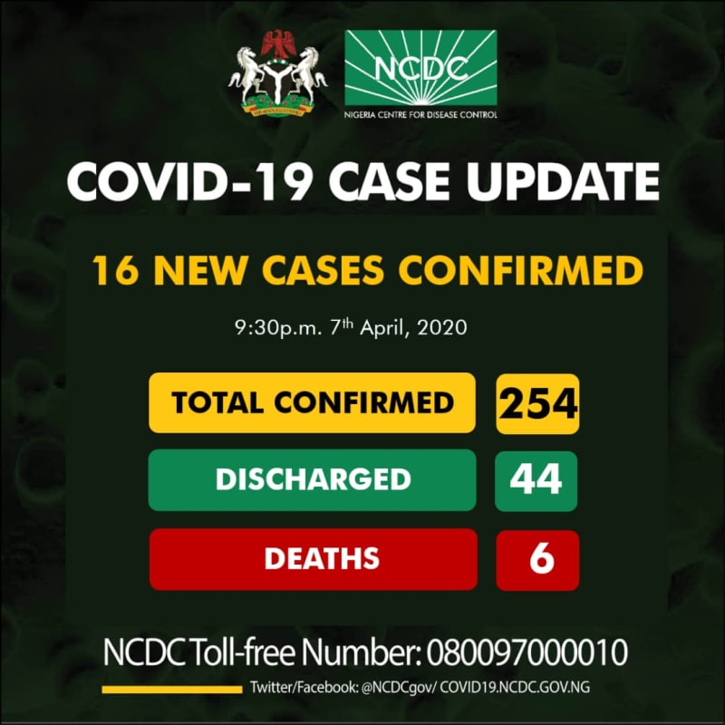 COVID-19: 16 New Cases Reported, Total Now 254