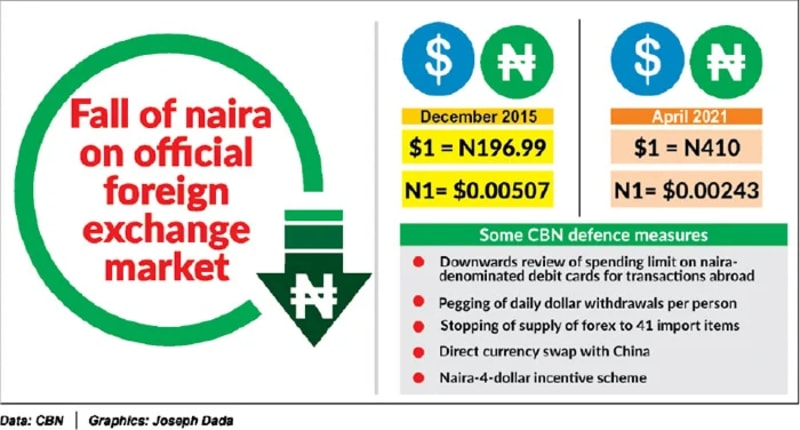 Naira Tumbles By 51.95% Despite CBN's Defence Measures