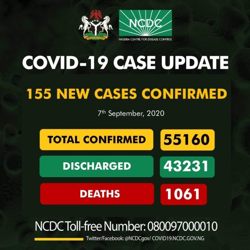 155 New Cases Of COVID-19 Recorded In Nigeria