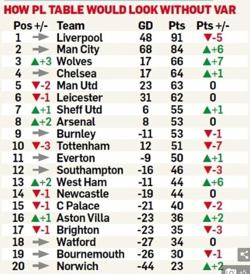 What The EPL Table Would Look Like Without VAR