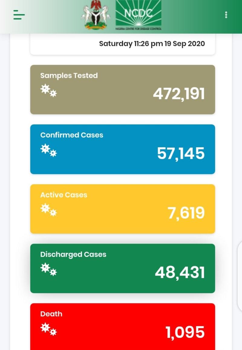 189 New Cases Of COVID-19 Recorded In Nigeria