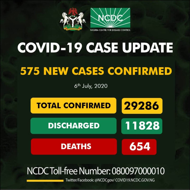 575 New Cases Of COVID-19 Recorded In Nigeria