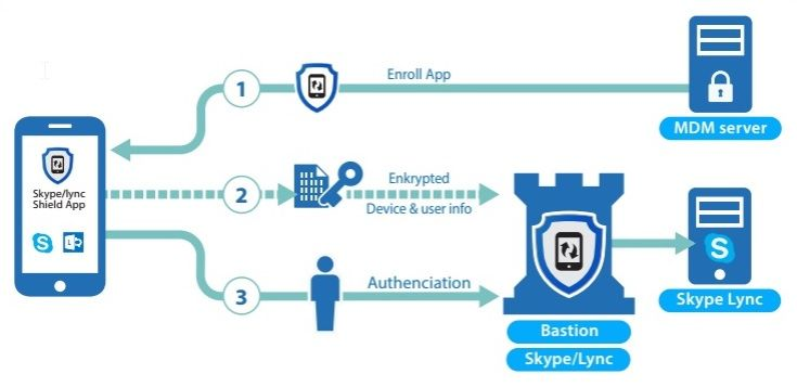 MDM Conditional Access for Skype-for-Business