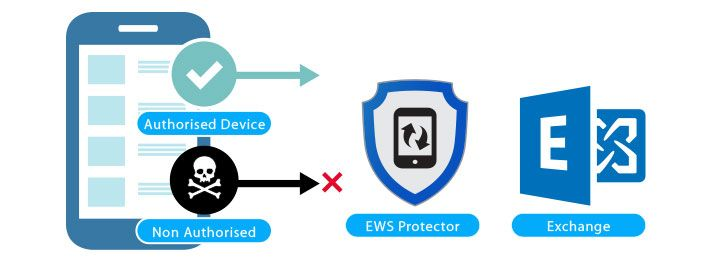 Exchange Web Services Protection for Skype-for-Business