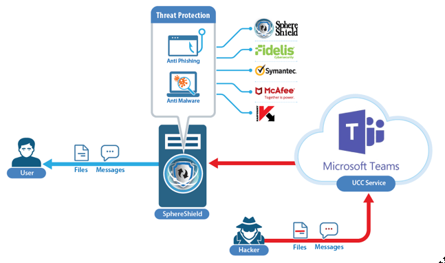 Threat-Protection for Microsoft Teams Teams