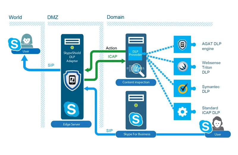 Data Loss Prevention (DLP) for Skype-for-Business