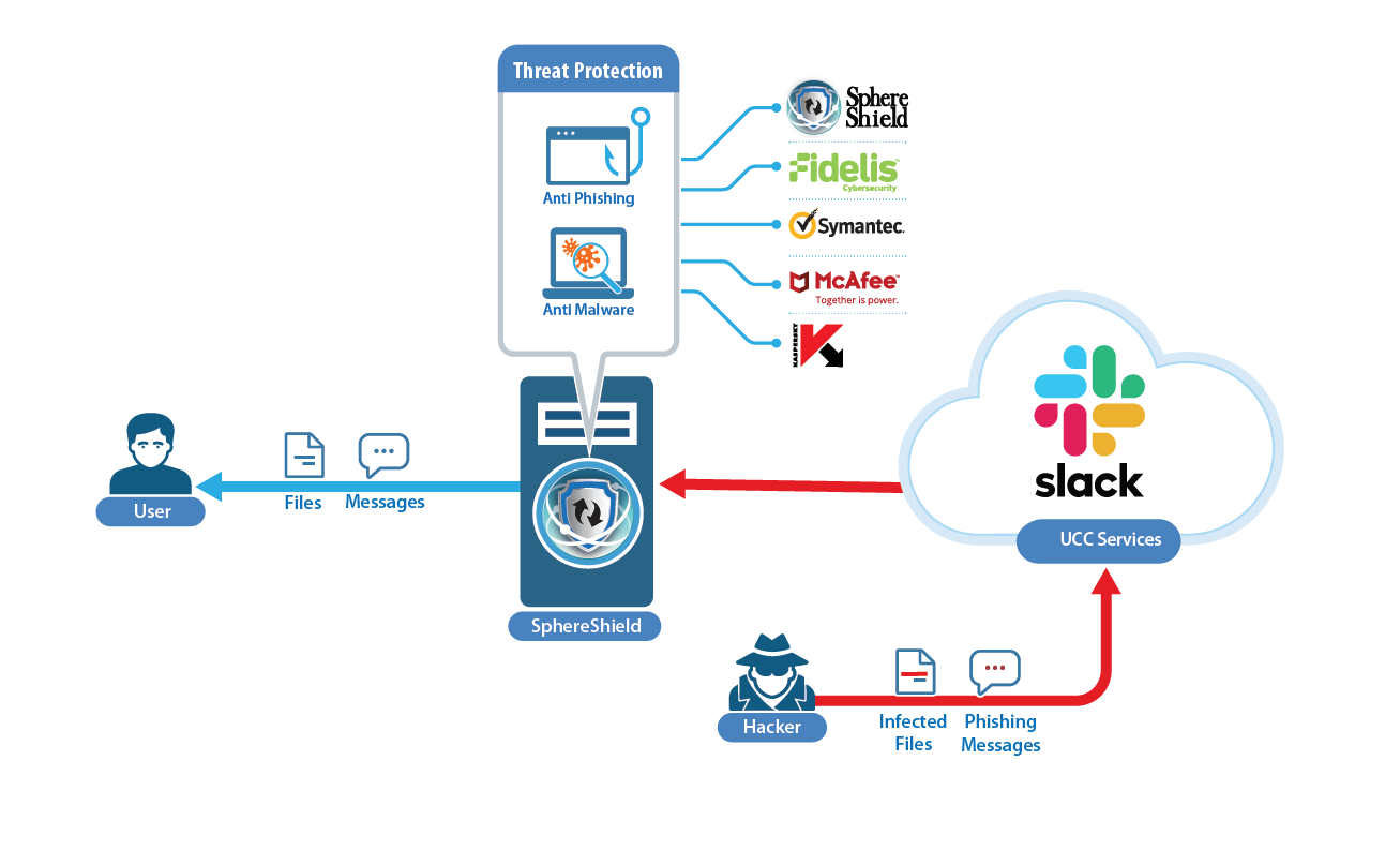 Threat-Protection for Slack