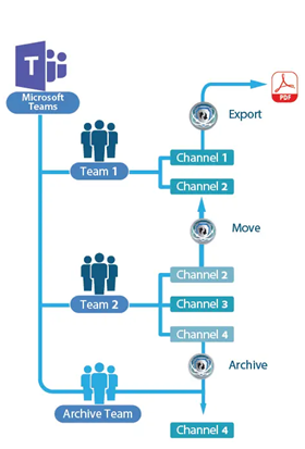 Move Channels, Merge Channels, Archive Channels, Export Channels Microsoft Teams