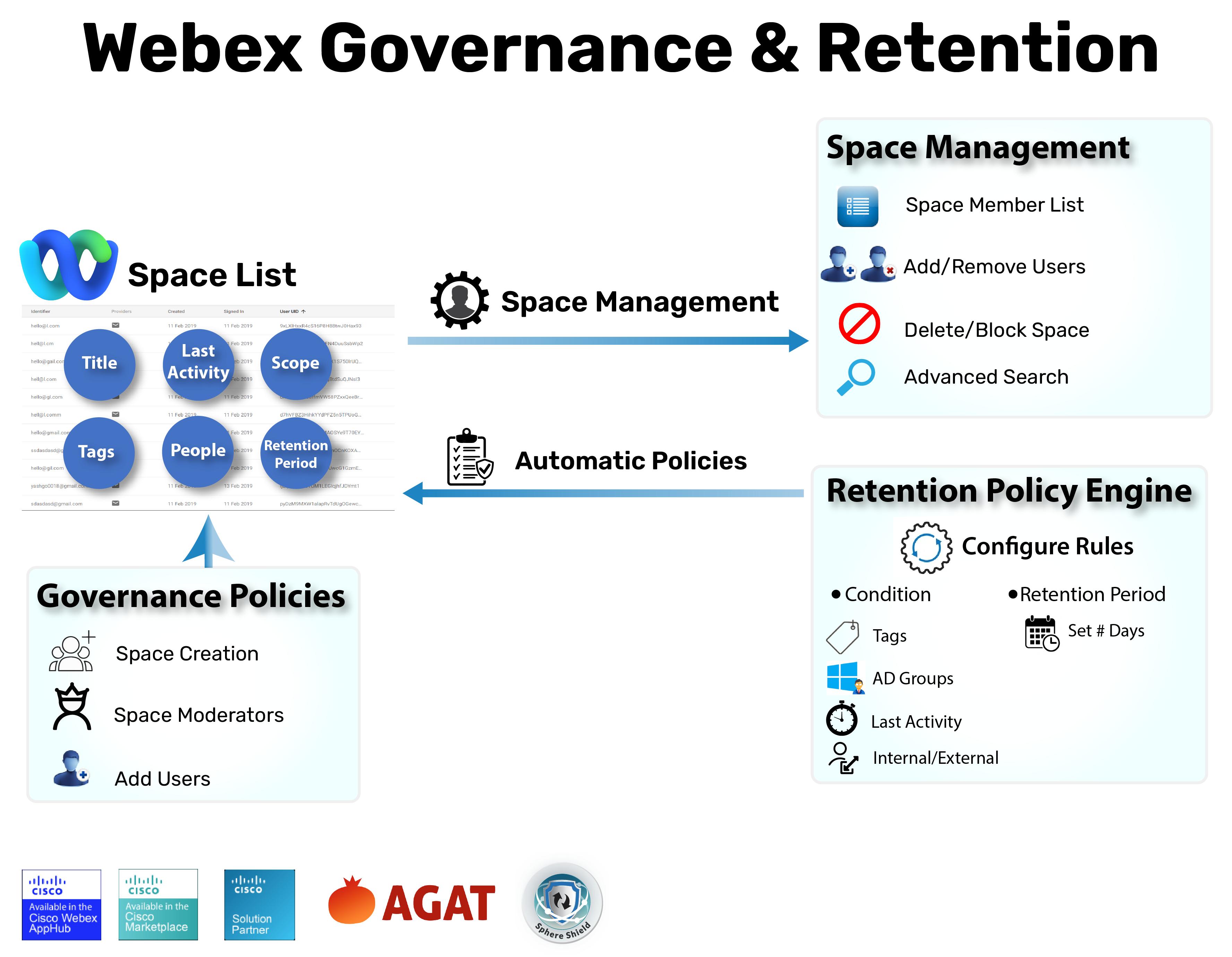 Webex Governance & Retention Policies Infographics