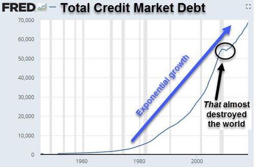 credit market debt chart