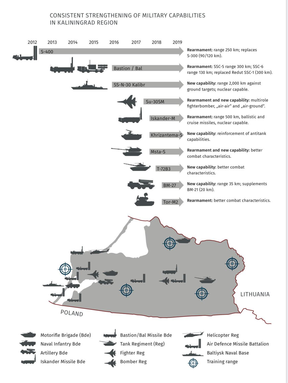 Ядерное оружие в Калининграде, вербовка через интимные отношения и хакеры ФСБ: выдержки из доклада литовских спецслужб
