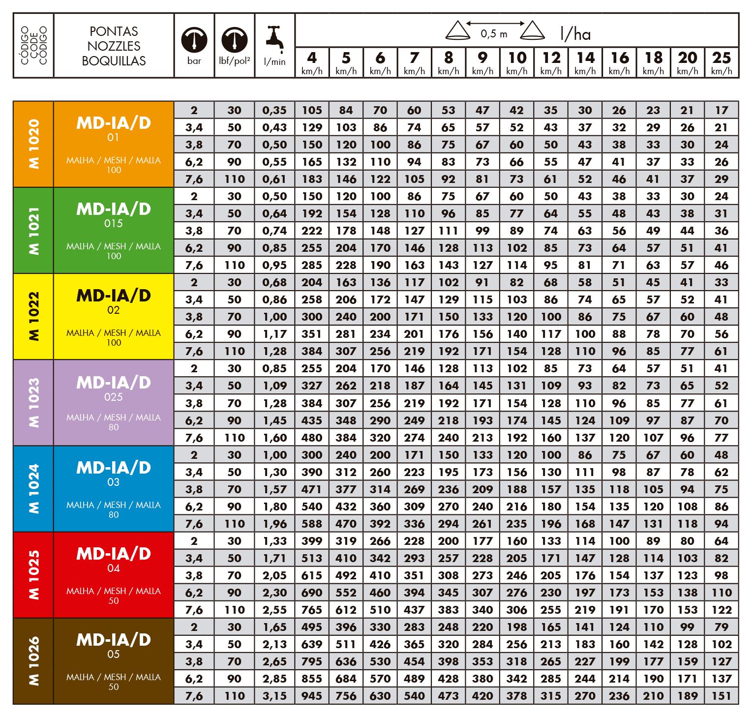 Tabela de vazão do bico de pulverização magnojet MDIA/D