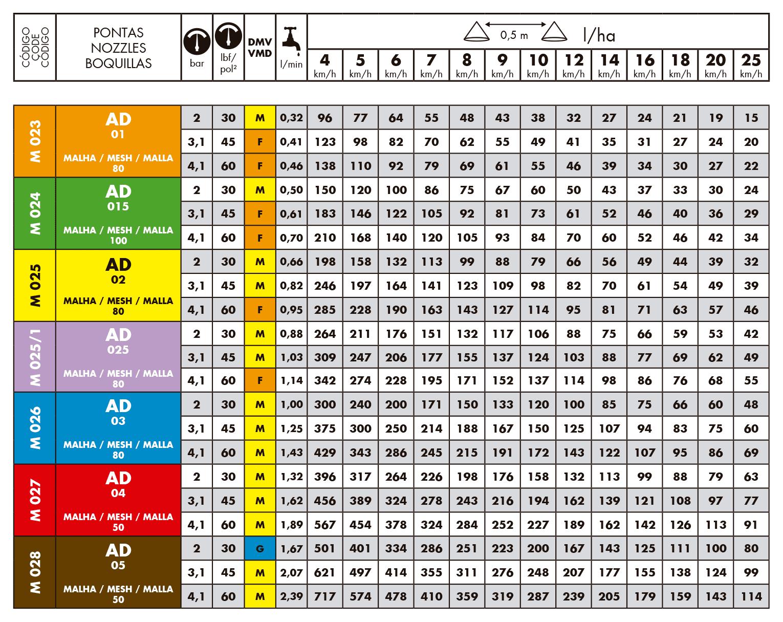 Tabela de vazões do bico de pulverização Magnojet AD Anti Deriva