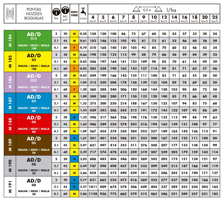 Tabela de vazão do bico de pulverização Magnojet AD/D