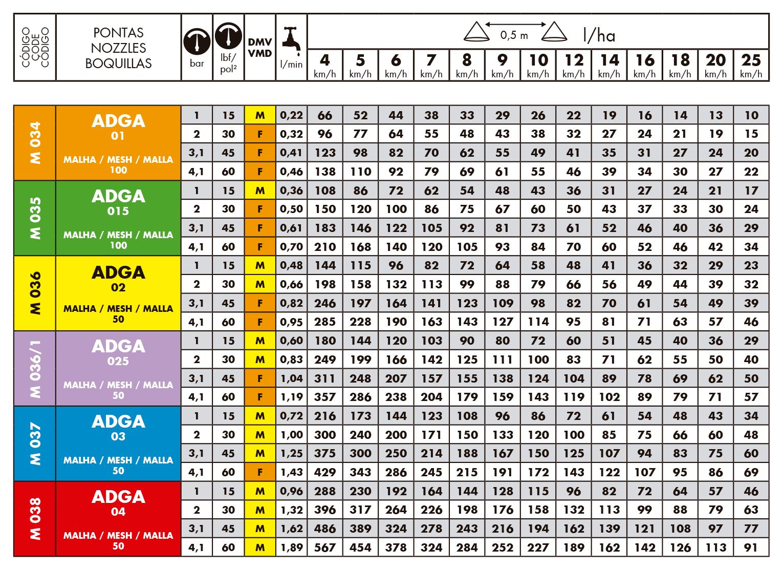 Tabela de Vazão do Bico de Pulverização Magnojet ADGA
