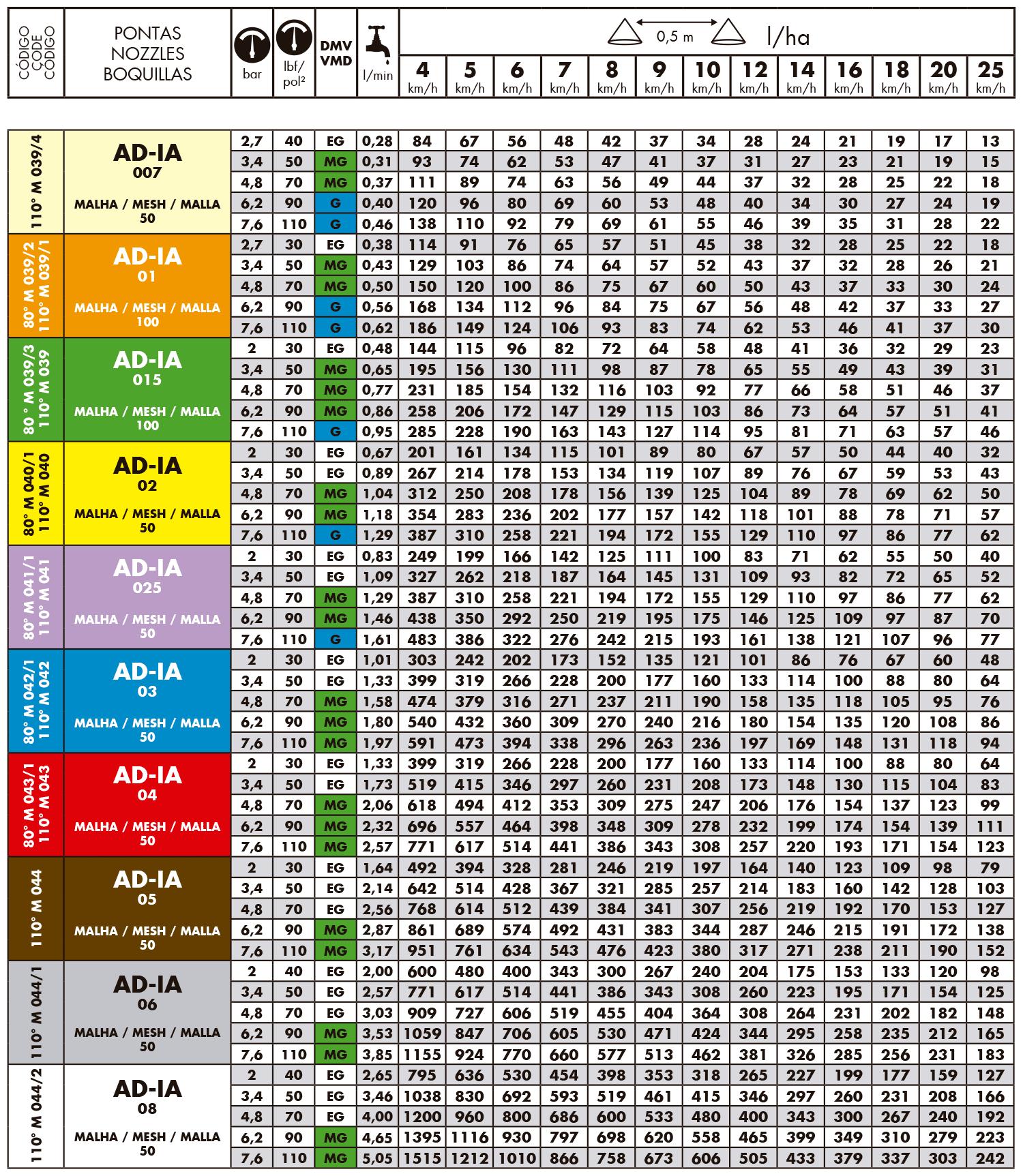 Tabela de vazão do bico de pulverização Magnojet ADIA - Anti Deriva Indução de ar