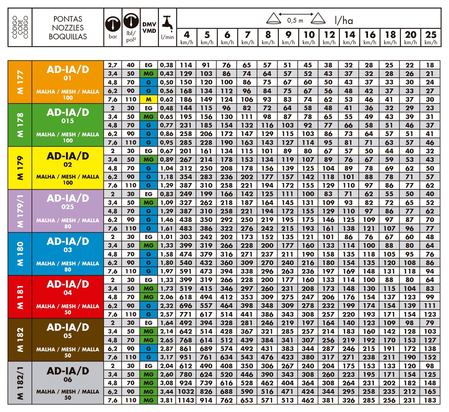 Tabela de vazões do bico de pulverização magnojet AD-IA/D