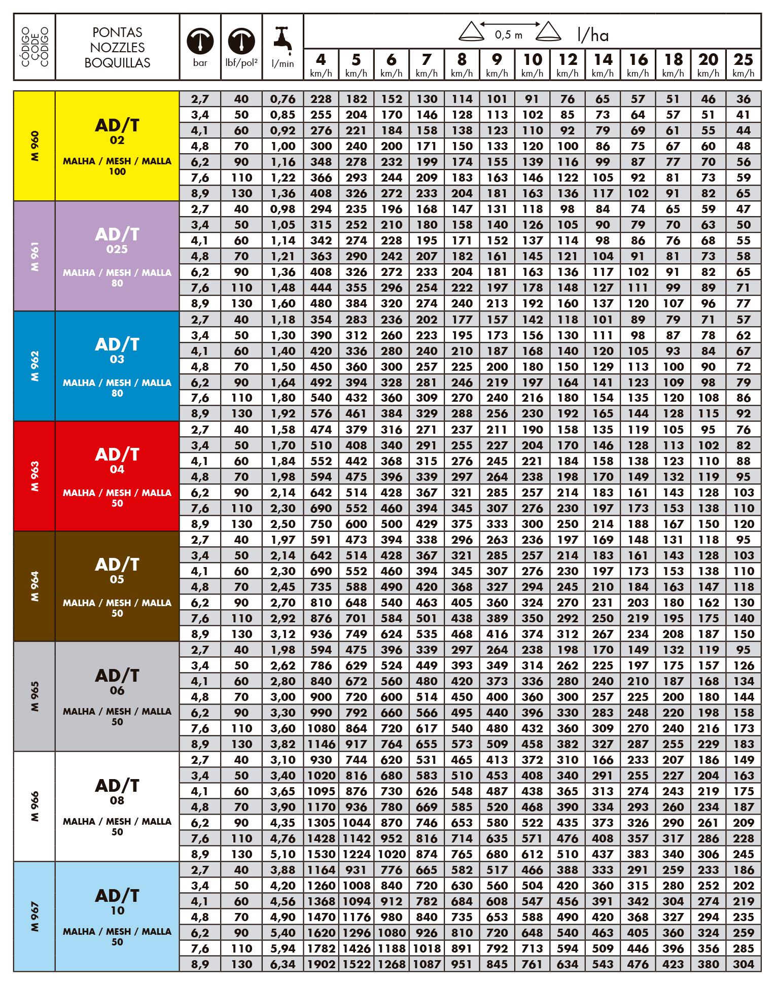Tabela de vazão do bico de pulverização magnojet ad/t - Antideriva triplo