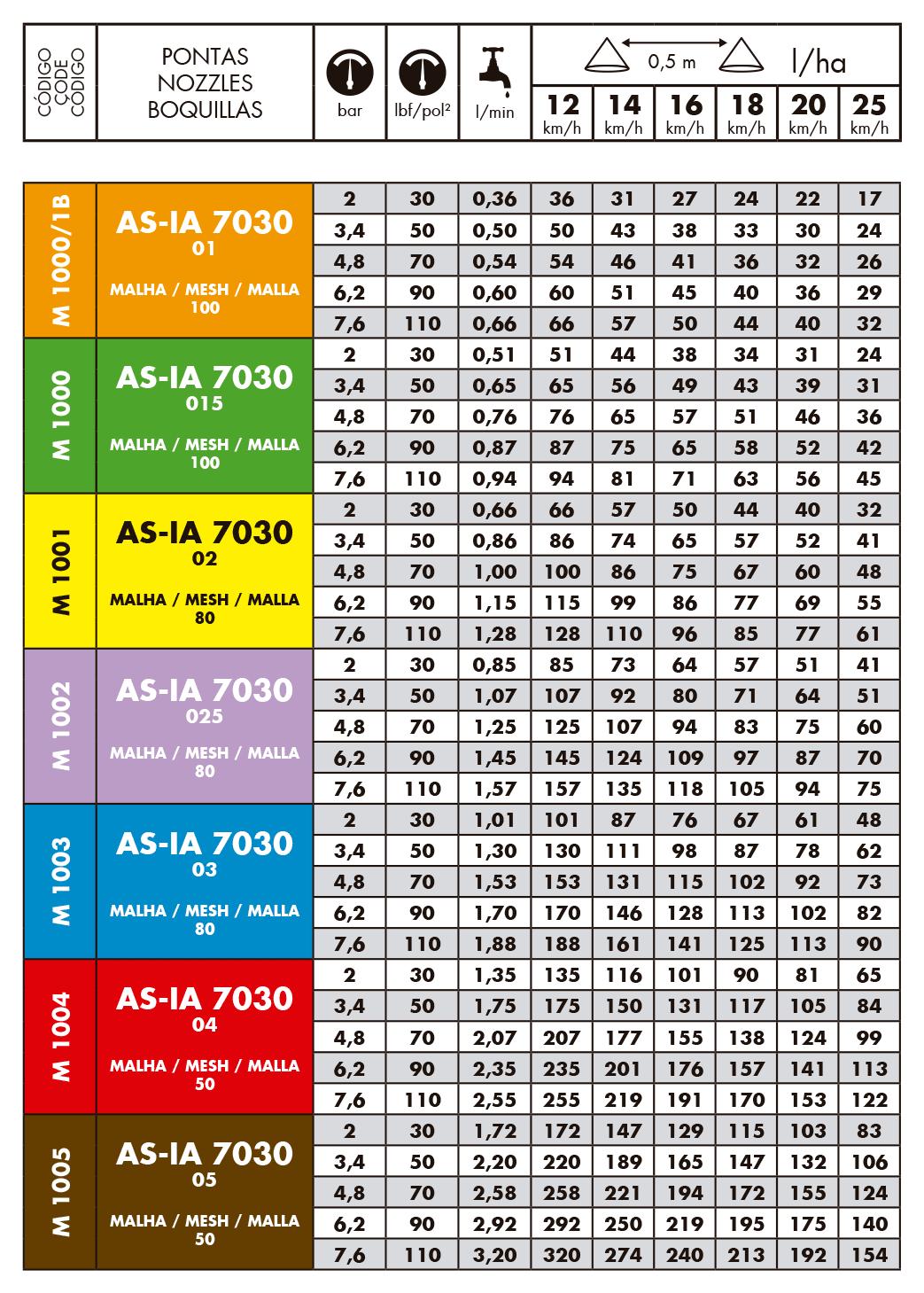 Tabela de vazão do bico de pulverização Magnojet ASIA7030