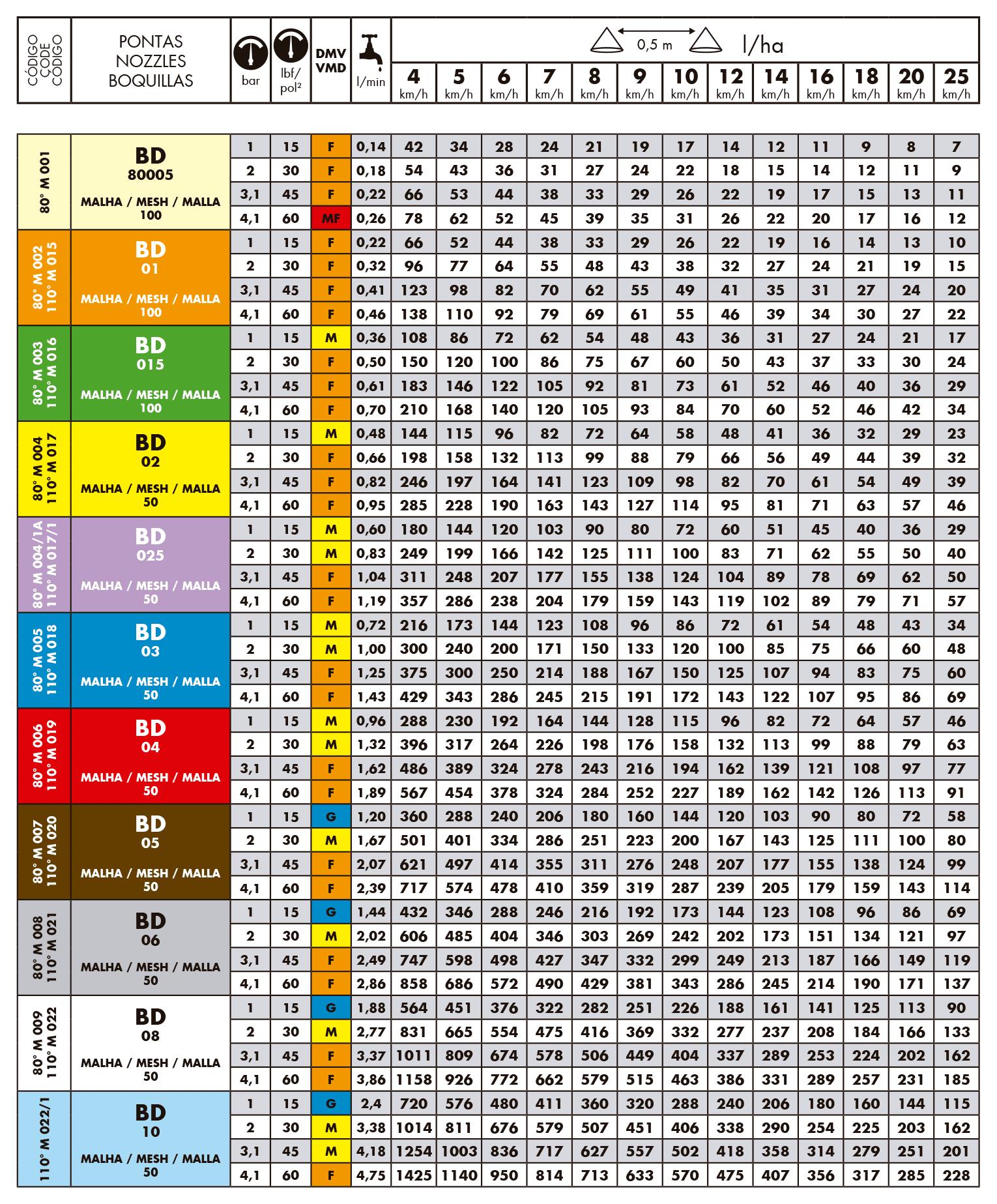 Tabela de vazões dos bicos de pulverização magnojet Baixa Deriva BD