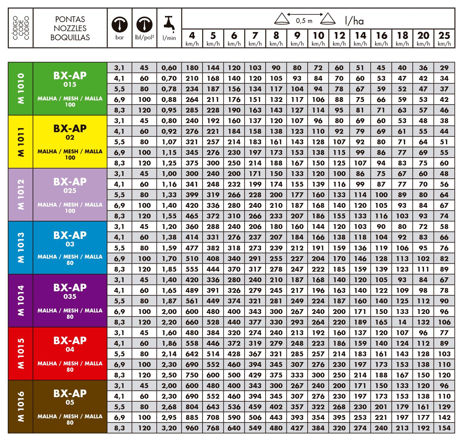 Tabela de vazão do bico de pulverização Magnojet BXAP