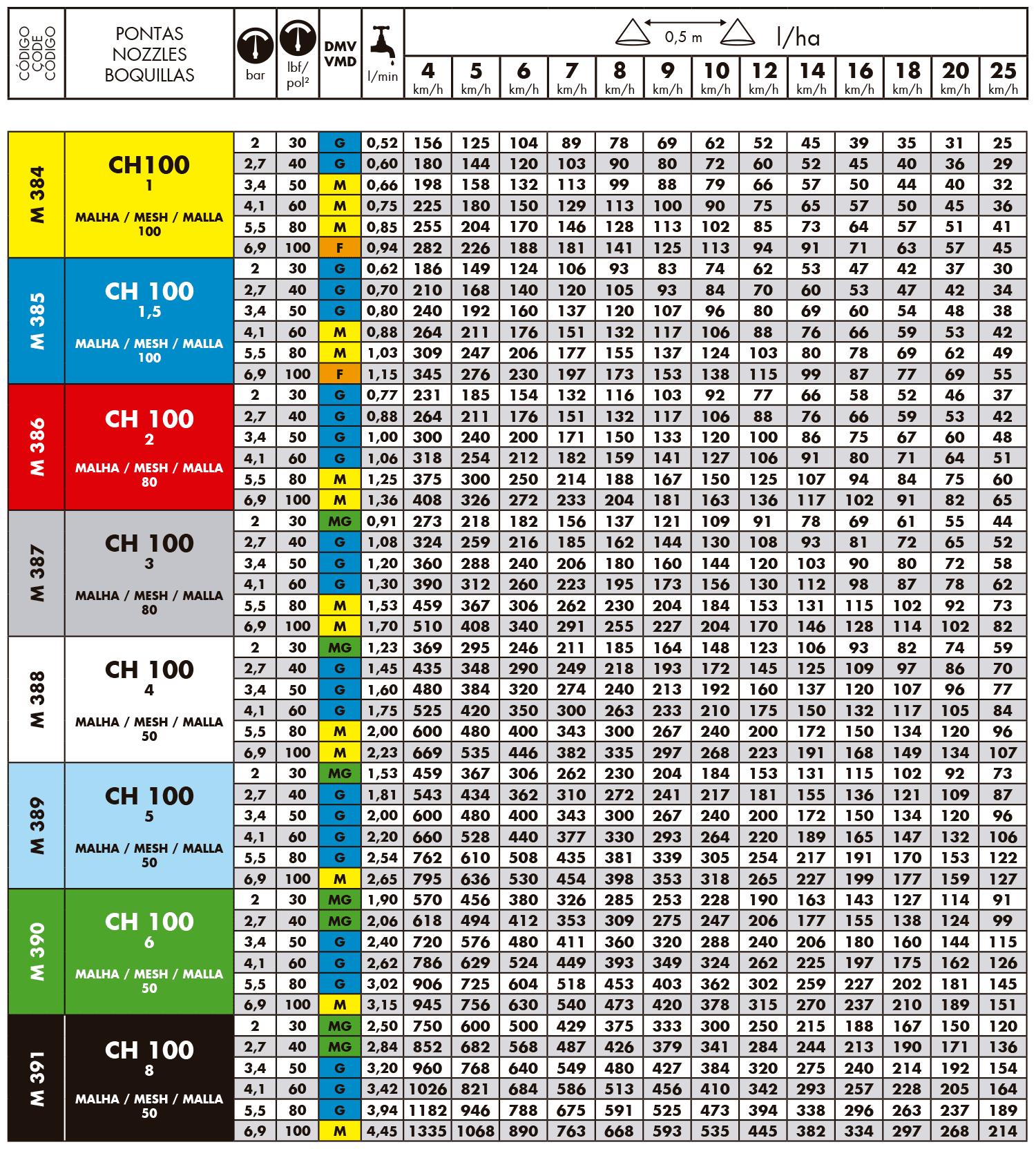Tabela de vazões