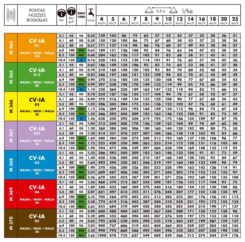 Tabelas de vazões do bico de pulverização Magnojet CV-IA - Cone Vazio Indução de ar