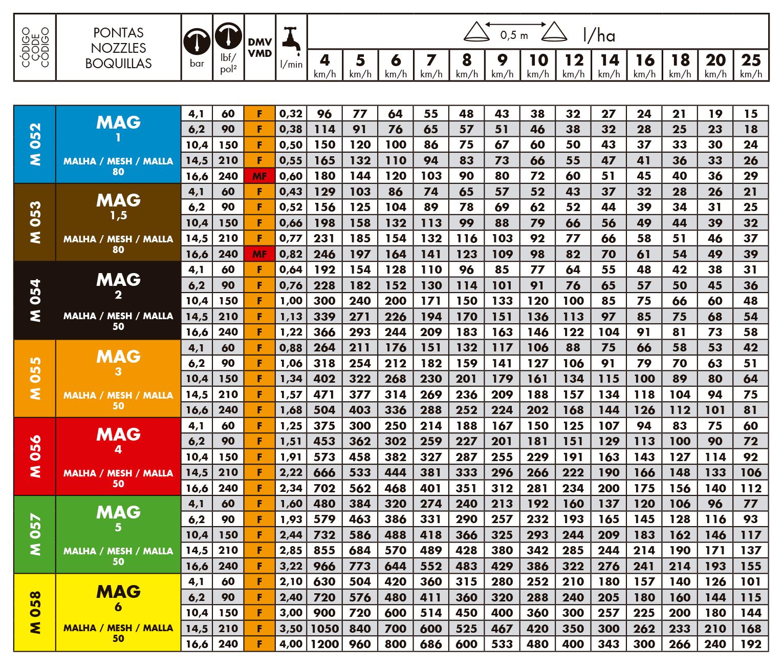 Tabela de Vazão do Bico de Pulverização Magnojet MAG
