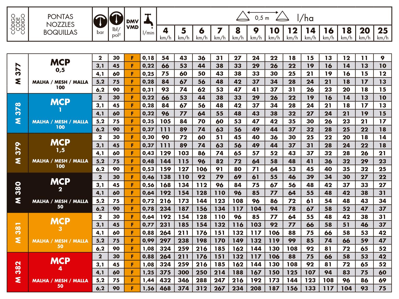 Tabela de vazões do bico de pulverização Magnojet MCP