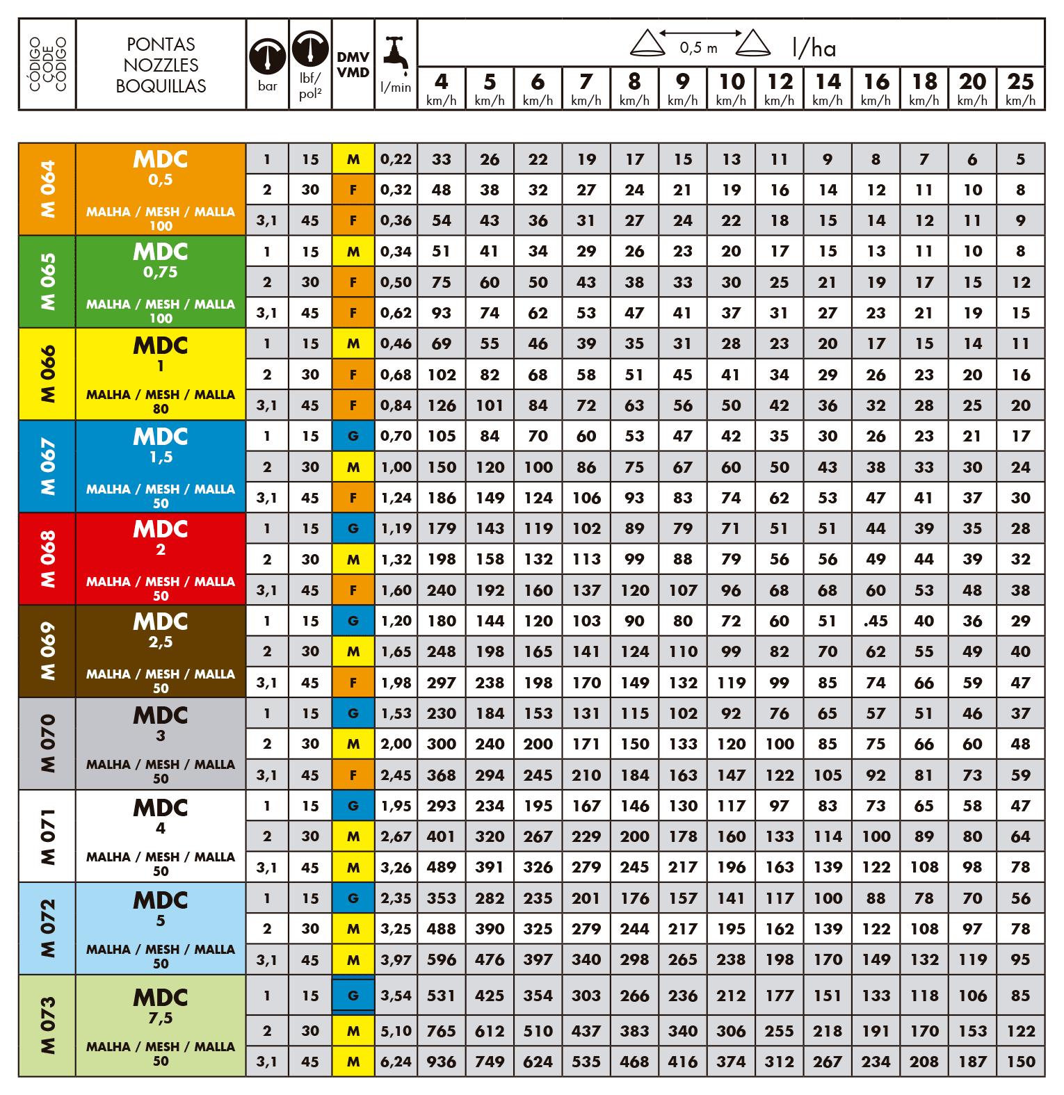Tabela de vazões do bico de pulverização Magnojet MDC TK