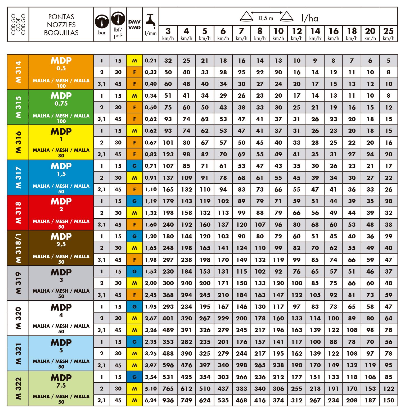 Tabela de vazão do bico de pulverização Magnojet MDP