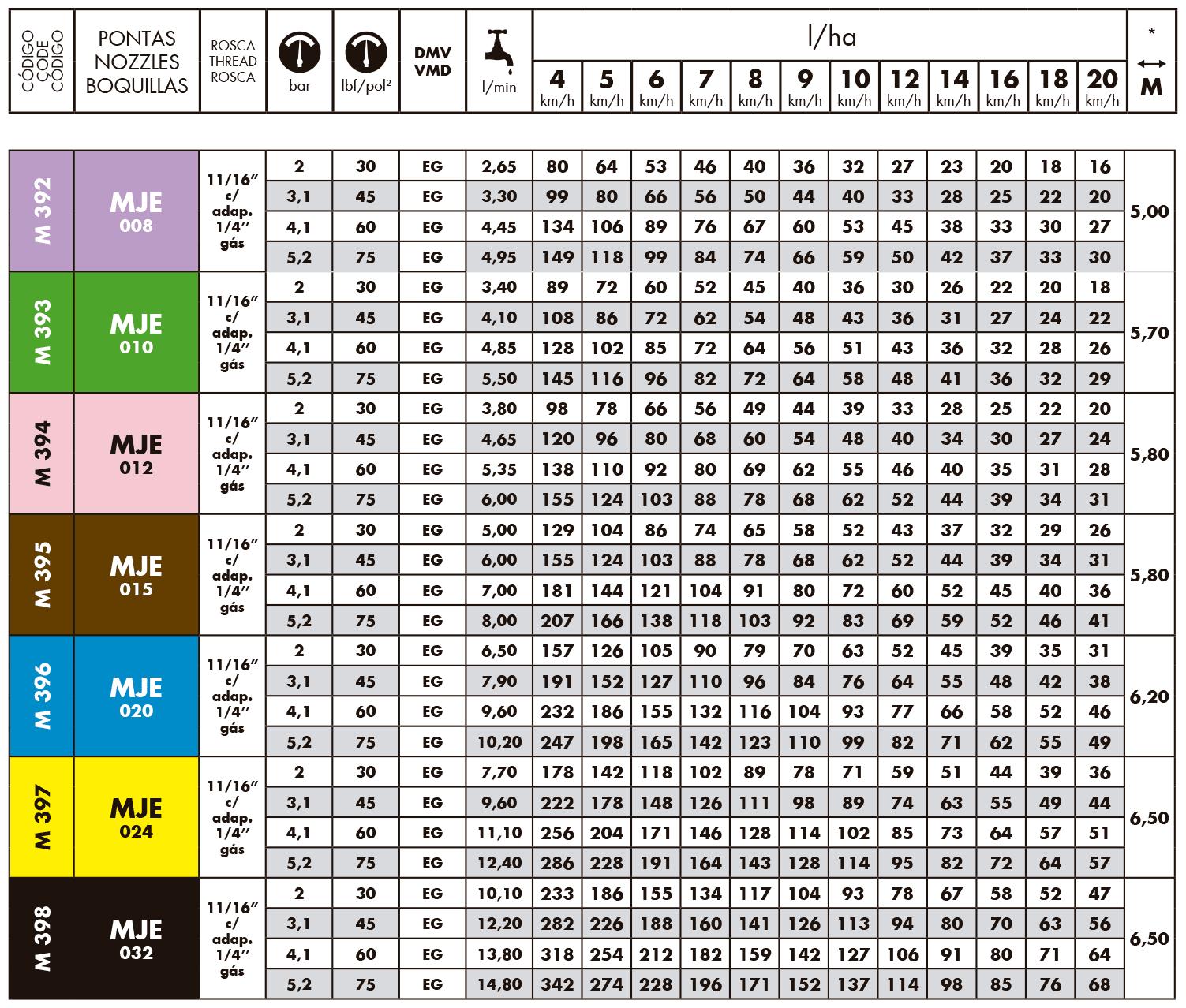 Tabela de Vazoes