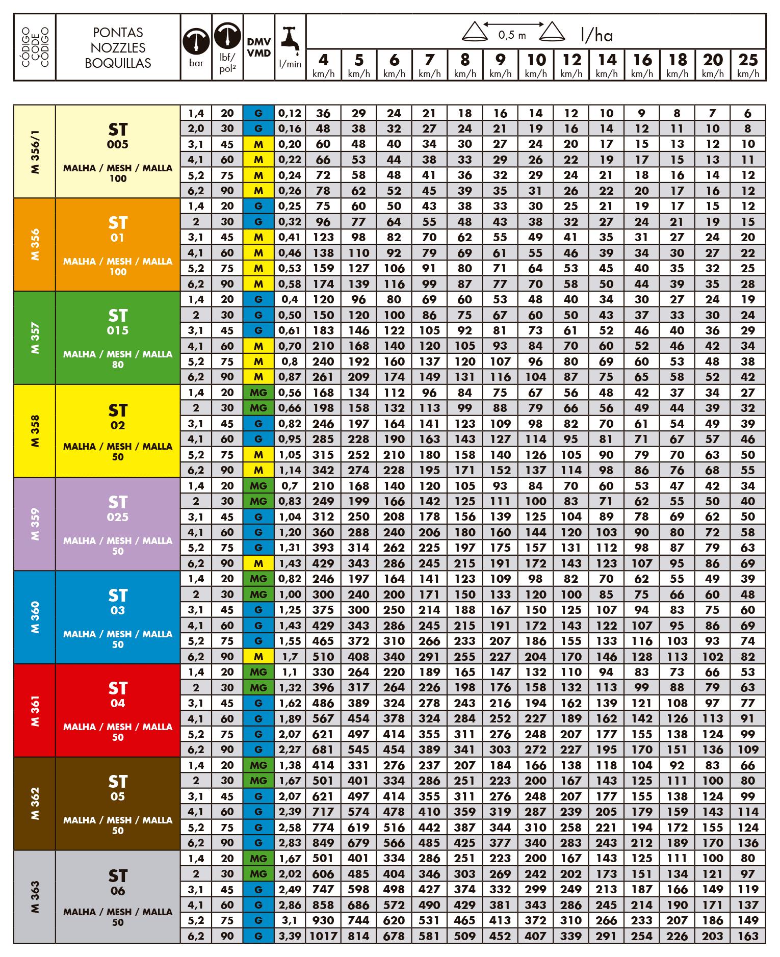 Tabela de vazão do bico de pulverização Magnojet Super Turbo ST