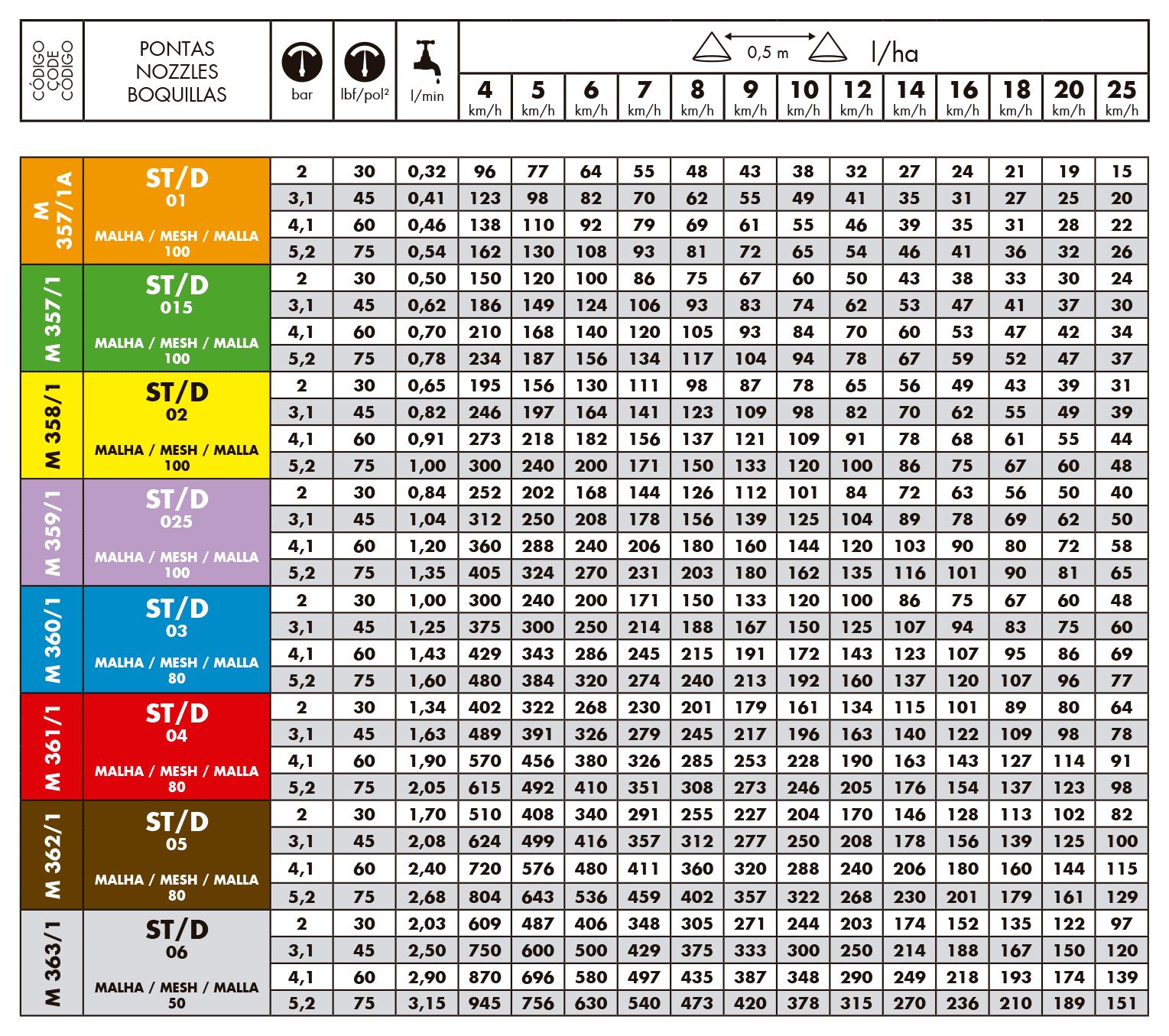 Tabela de Vazão Bico de Pulverização Magnojet ST/D