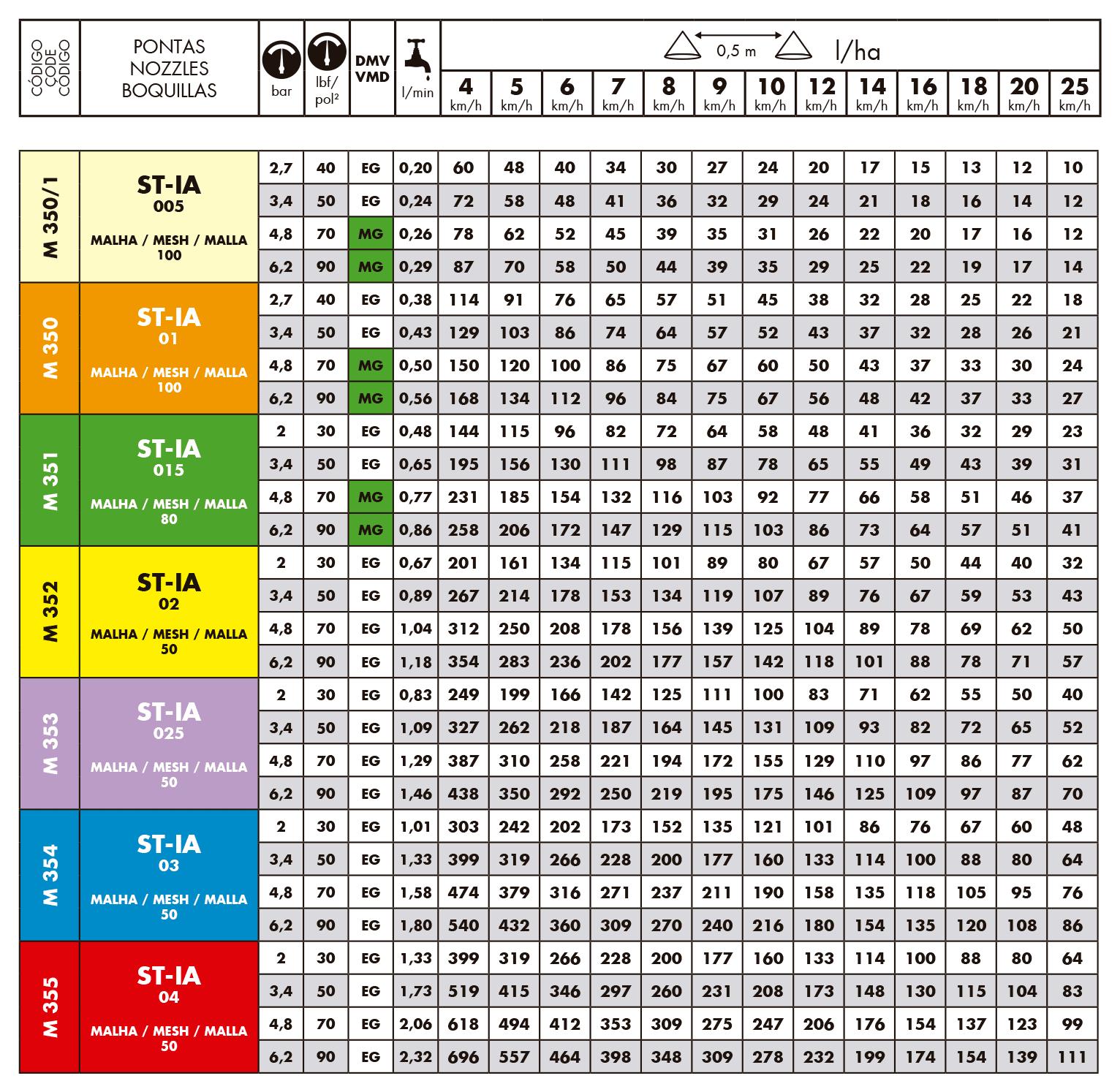Tabela de vazão do bico de pulverização Magnojet ST-IA/>    </div></div>                             </div>                     <div class=