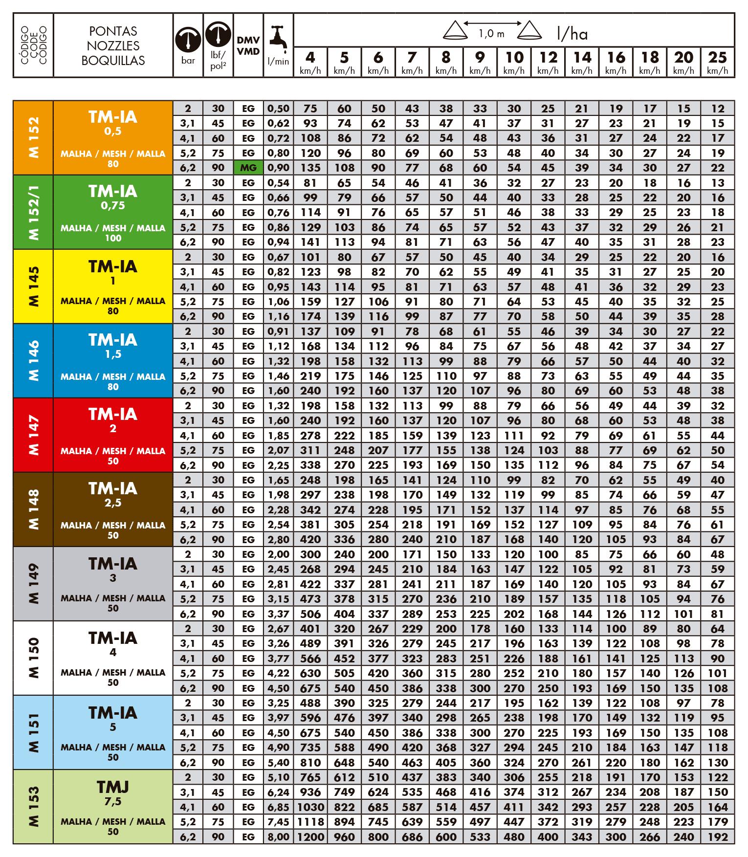 Tabela de vazão dos bicos de pulverização magnojet tmia