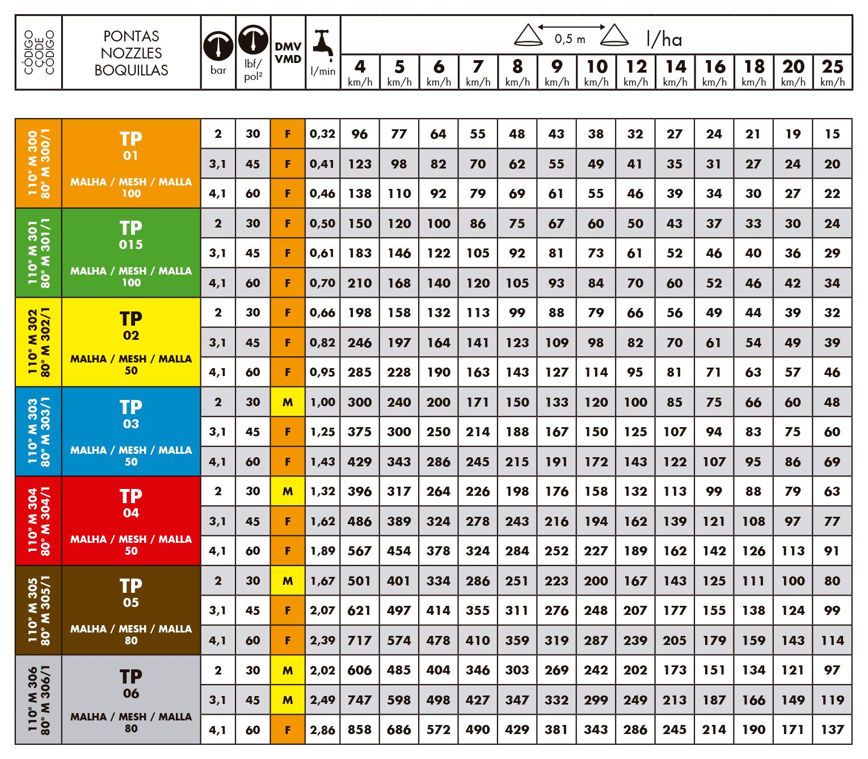 Tabela de vazões do bico de pulverização Magnojet TP