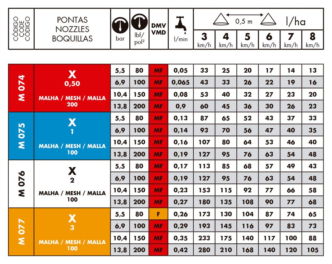 Tabela de Vazões do Bico de Pulverização Magnojet Cone X