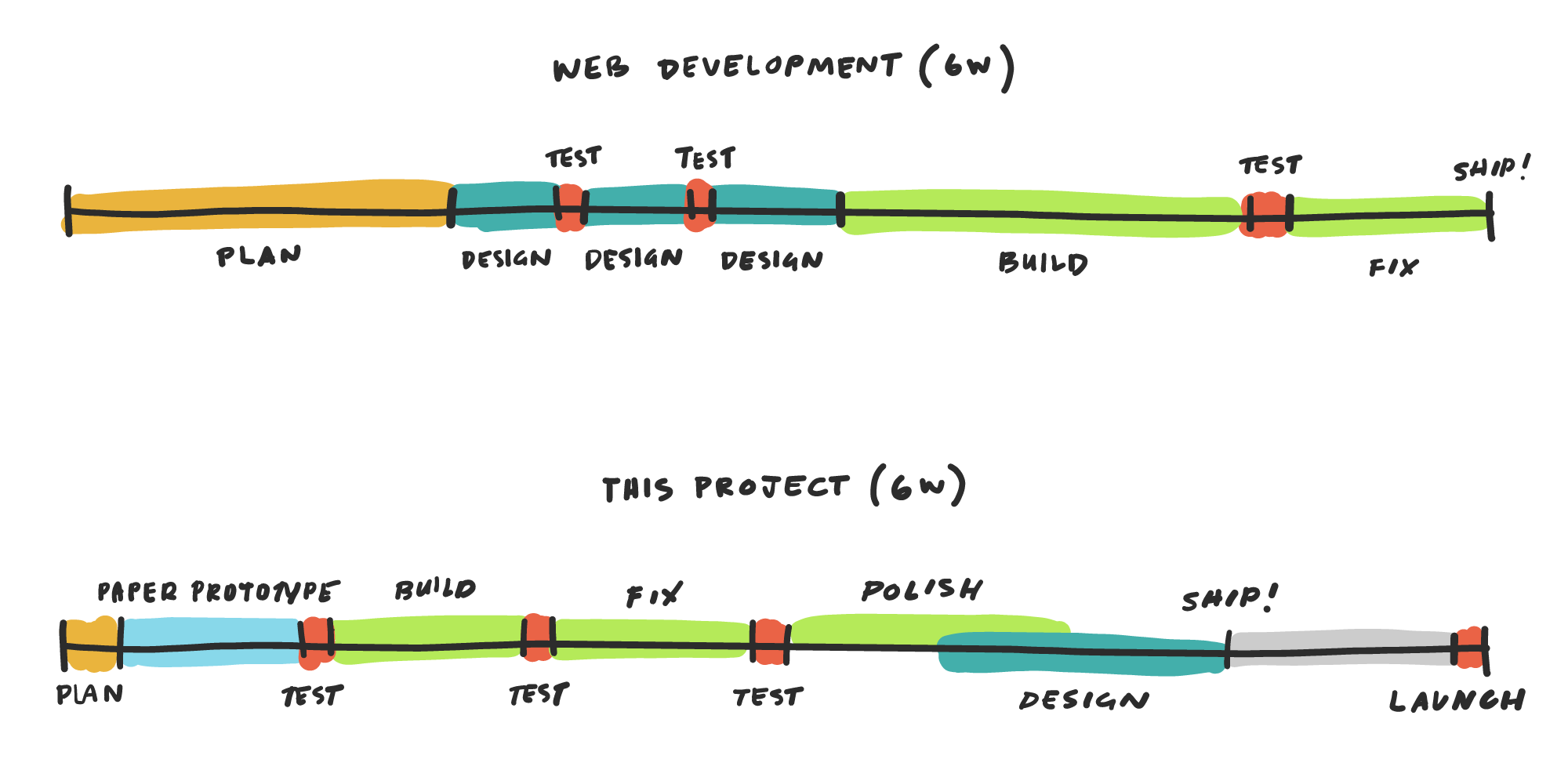 Software Development vs. Launch Timeline