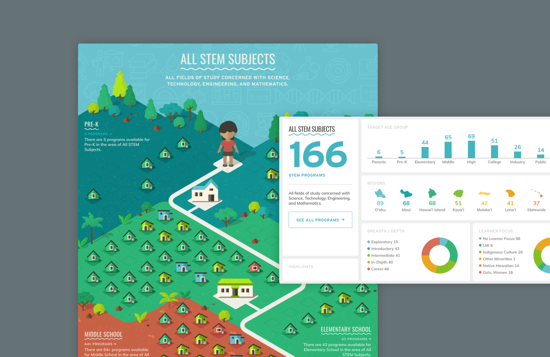 Interactive data visualization of Hawai'i STEM resources.
