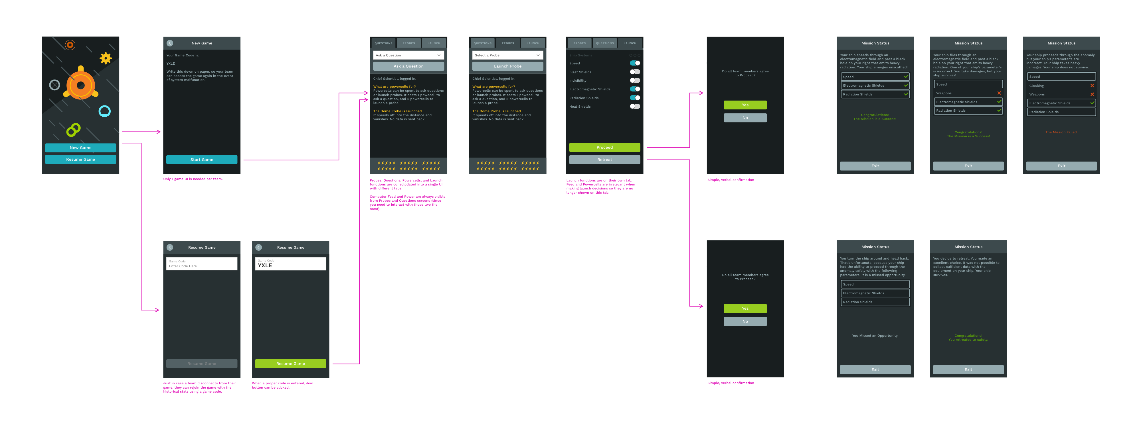 Four separate user flows were simplified to a single flow in the game UI.