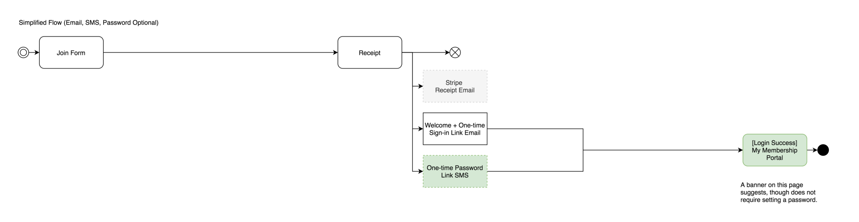 Simplified Member Sign-in User Flow