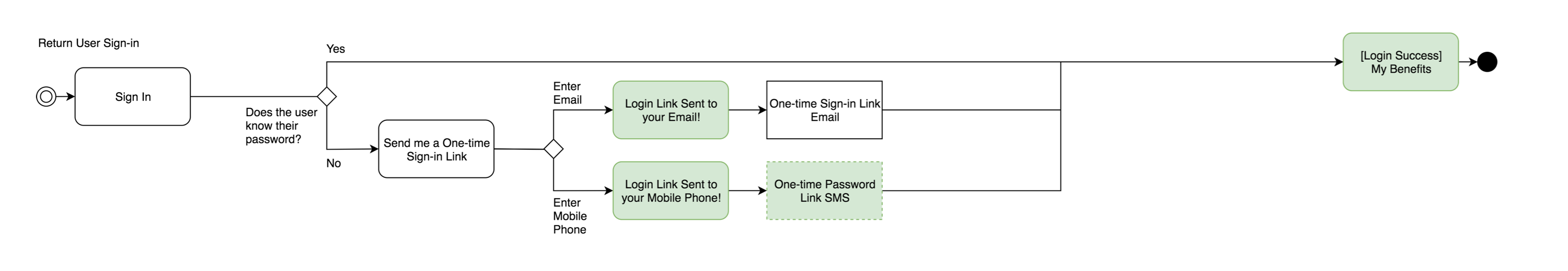 Login User Flow