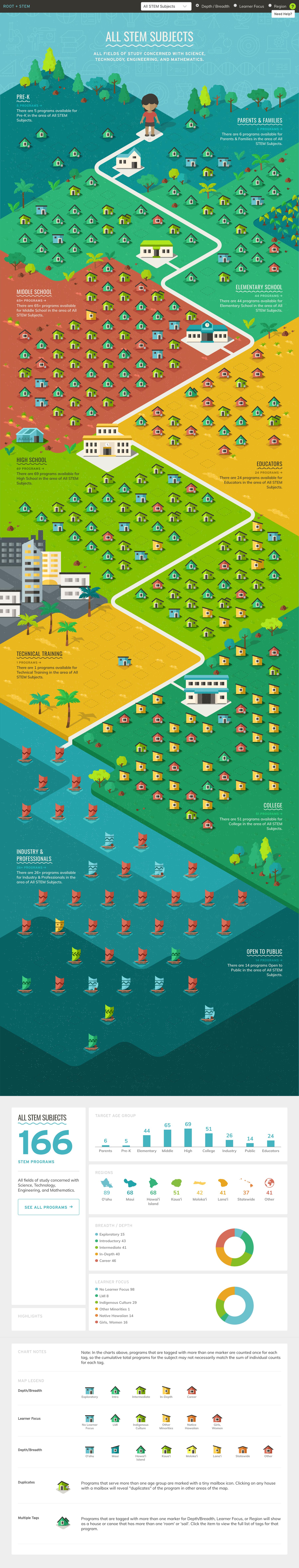 Full length map of Hawai'i STEM programs.
