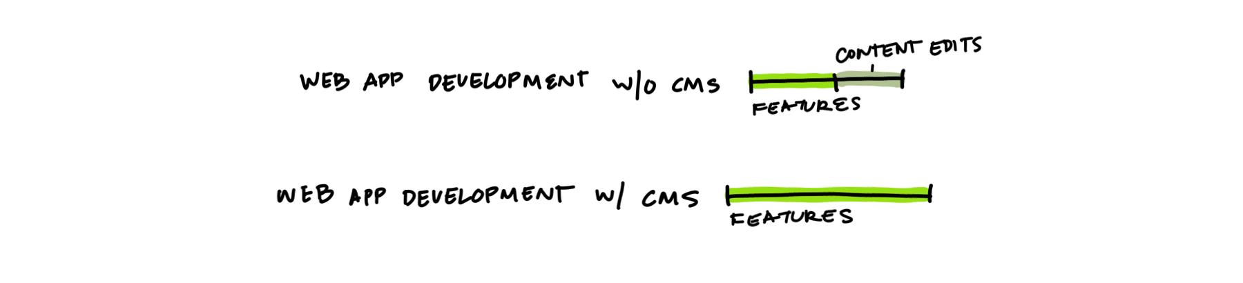 Comparison of developer resources.