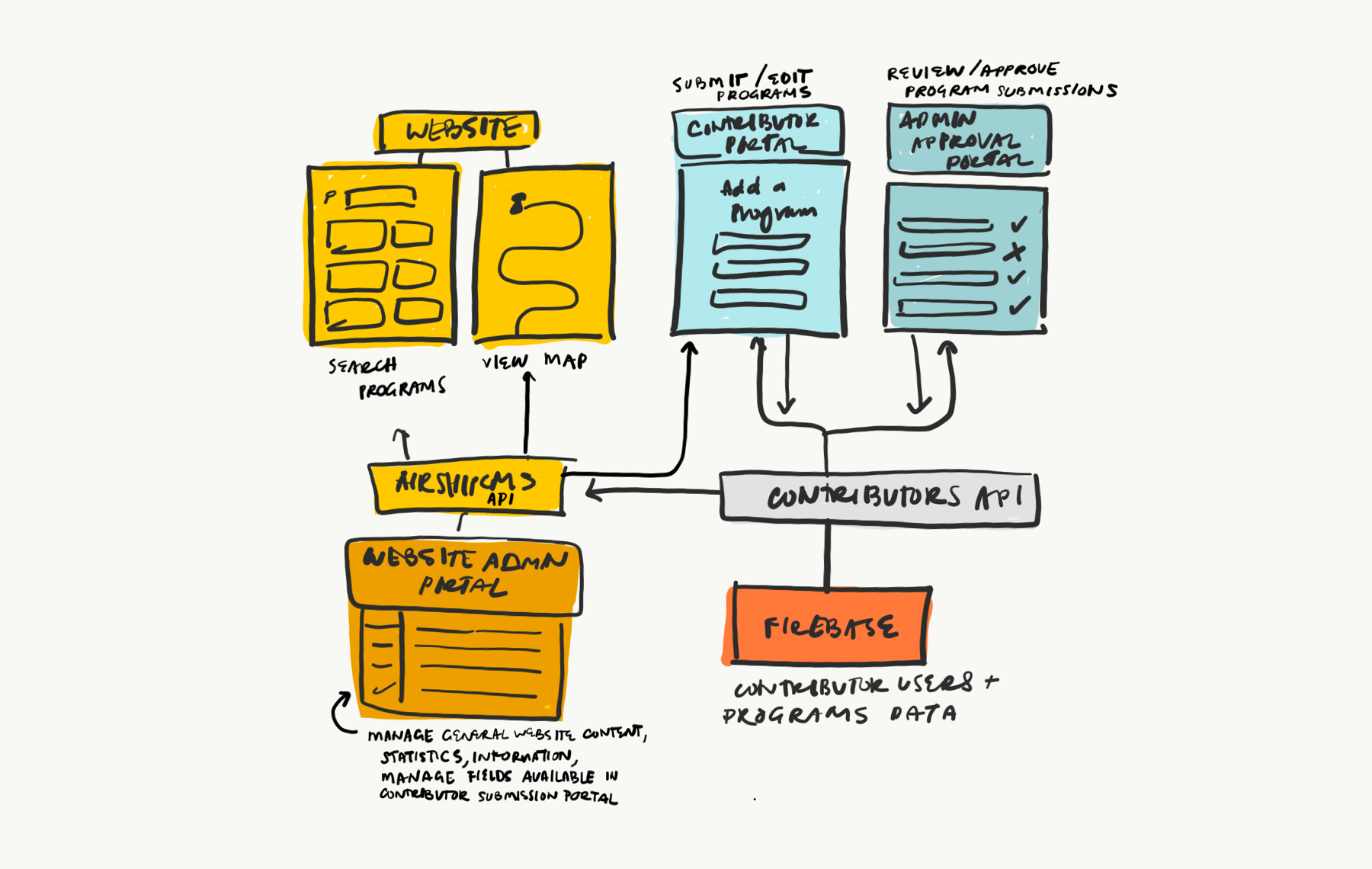 My sketch of the general content management infrastructure.