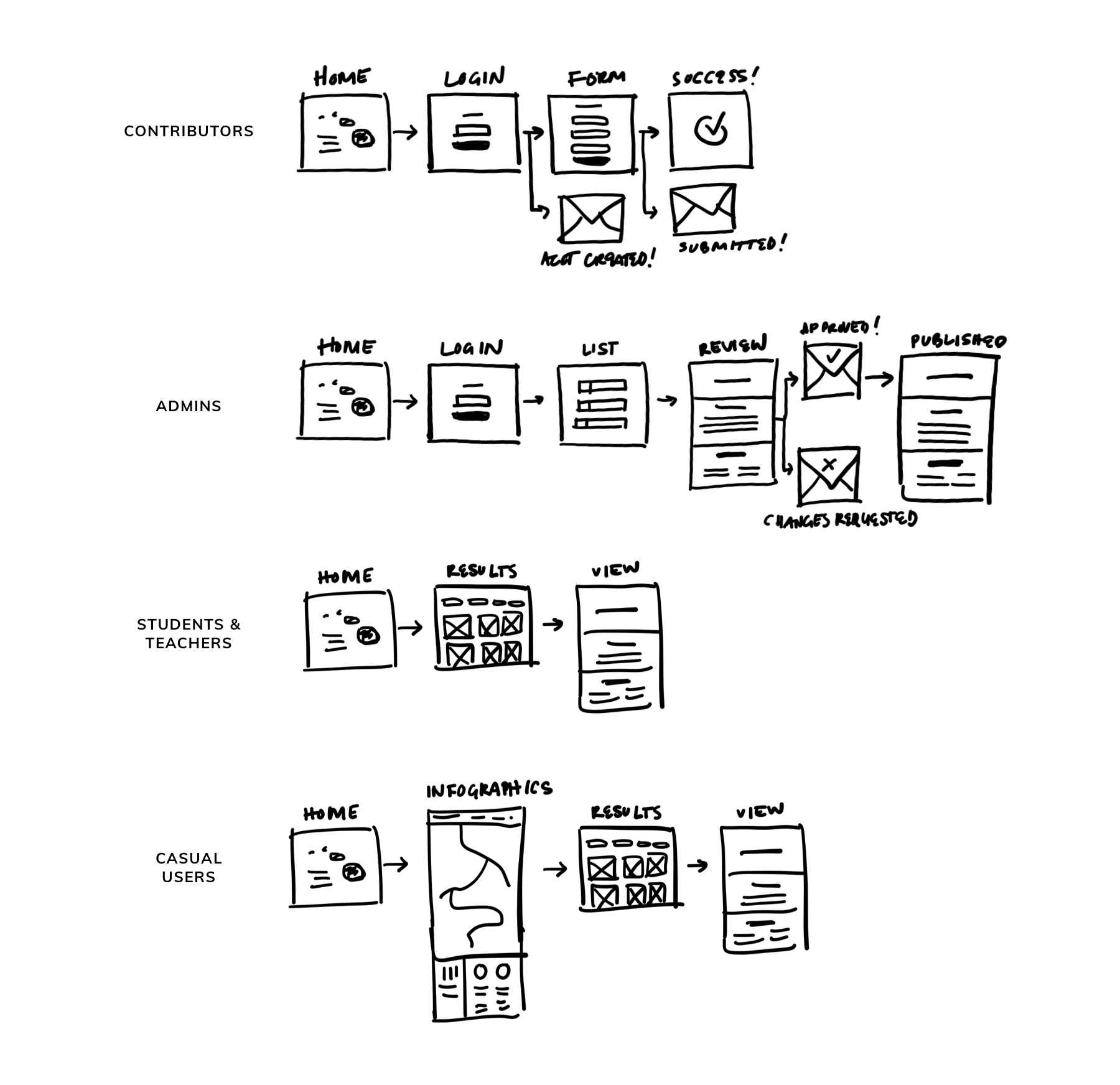 Root + STEM user groups
